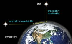 And we now know why stars twinkle and planets don't !!  Illustration by AstroBob, via The Random Science blog..