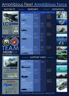 WASHINGTON, D. (October This infographic illustrates the various capabilities and ships that compromise the Navy/Marine Corps team and the U. Navy graphic by Austin Rooney/Released) Military Units, Military Weapons, Military History, Navy Marine, Marine Corps, Navy Information, Navy Coast Guard, Navy Aircraft Carrier, Landing Craft