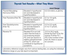 "Health Tips when you're Tired, Cold and Constipated with ""Normal"" Thyroid Levels…"