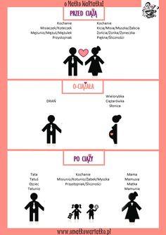Blog parentingowy. Jak wyglądają relacje rodzinne przed i po urodzeniem się naszego potomka.