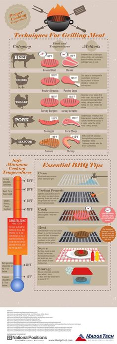 How to Grill Meat by madgetech via visual.ly #Infographic #Grill_Meat