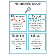 """Simeli Malkey på Instagram: """"🔎 MATEMATISKA ORD 🔍 Att ta sig an matematiska uttryck är för många andraspråkselever en svår utmaning. Som stöd för detta har jag skapat…"""" Swedish Language, Addition And Subtraction, Teaching, Education, Math, School, Tips, Instagram, Math Resources"""