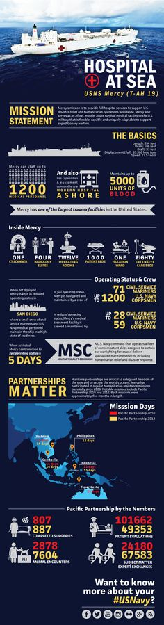USNS Mercy's participation in #RIMPAC2014 is just one example of the world's navies coming together to work on common interest. Mercy and her Sailors are helping to train other nations  during #RIMPAC2014 response best practices for Humanitarian Assistance and Disaster Relief efforts (HADR) #Infograhic
