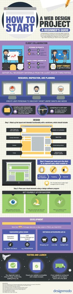 #Infographic: A Beginner's Guide on #HowTo Start A #WebDesign Project