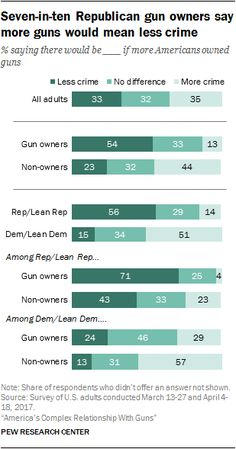 Seven-in-ten Republican gun owners say more guns would mean less crime.  % saying there would be ____ if more Americans owned guns.  Source: Pew Research Center