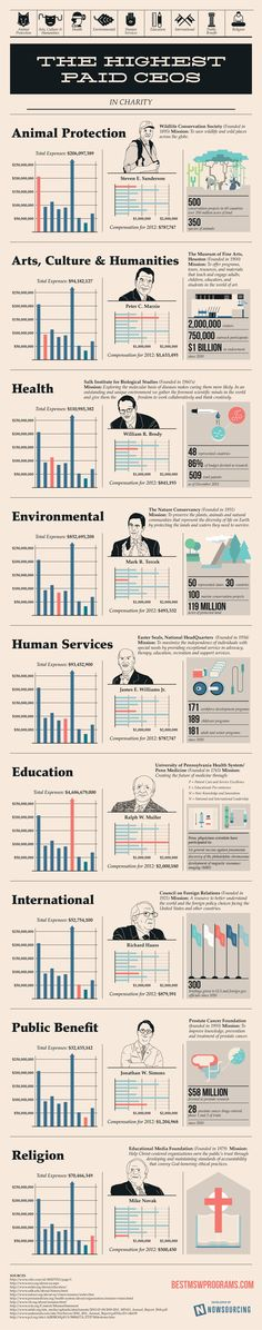 the highest paid CEOs of charities