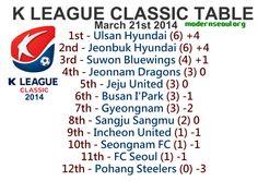K League Classic 2014 League Table March 21st