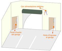 Ecco il #Garage, l'ambiente di lavoro della nostra #guida