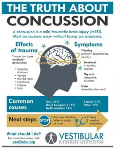Acupressure Headache concussion and dizziness infographic Symptoms Of Concussion, Post Concussion Syndrome, Tramatic Brain Injury, Brain Injury Awareness, Brain Injury Recovery, Migraine Relief, Stress Disorders, Athletic Training, Sports Medicine