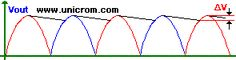 Rectificador de onda completa con transformador con derivación central. Funcionamiento de un circuito. Formas de onda. Rizado.