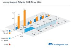 Dr. Jeff Masters' WunderBlog August Ends With a Whimper for the Atlantic Hurricane Season. Figure 1. August Accumulated Cyclone Energy (ACE) totals in August 2013 were among the lowest on record for an August in the Atlantic. Other Augusts with low ACE in the Atlantic all occurred during El Niño years, or when sea surface temperatures (SSTs) were cool.