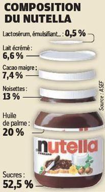 CONSO. Le saviez-vous ? L'huile de palme représente 20% de la composition du Nutella. Plus d'infos en cliquant sur l'image