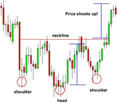 Learn how forex traders use the head and shoulders pattern to spot trend reversals. Learn how forex traders use the head and shoulders pattern to spot trend reversals. Forex Trading Software, Forex Trading Basics, Learn Forex Trading, Forex Trading System, Forex Trading Signals, Forex Trading Strategies, Forex Strategies, Trading Quotes, Intraday Trading