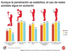 Redes sociales siguen en aumento en Chile Chile, Bar Chart, Social Media, Socialism, Bar Graphs, Social Networks, Social Media Tips, Chili