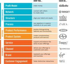 Ten Types of Innovation: The Discipline of Building Breakthroughs http://www.doblin.com/tentypes/