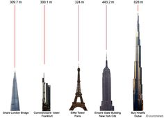The shard compared to other tall buildings in the world