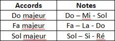 La composition des accords C-F-G.  Il reptésente aussi I-IV-V dans la gamme de Do Majeur.