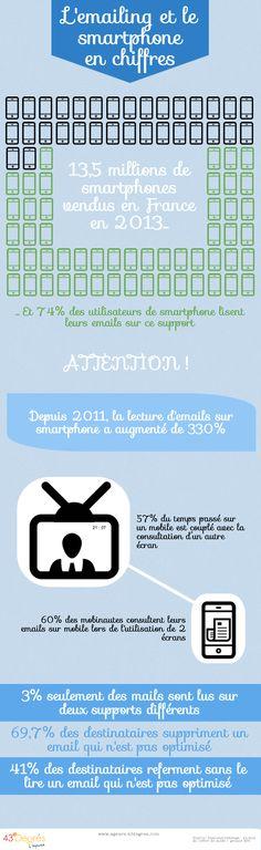 Les chiffres de l'#emailing et de l'utilisation sur les smartphones