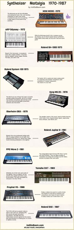 Some history of the Synth. the synth is one of the most used instrument in the indietrip hopdowntempo music.