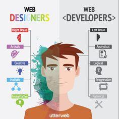 Web Designers (right Brain) - Web Developers (left Brain)  Uso del cerebro derecho e izquierdo por parte de Diseñadores y Programadores Web