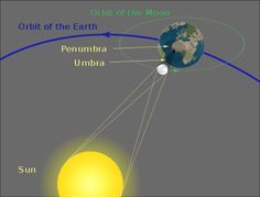 "Geometry of a solar eclipse. Since the Moon is small compared to Earth its shadow is narrow.  Any place where the darker part of the shadow (the umbra) falls would have a total eclipse, but within the outer part of the shadow (the penumbra) the eclipse is only partial. Mona Evans, ""Solar Eclipses"" http://www.bellaonline.com/articles/art28395.asp"