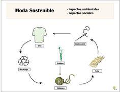 Moda Sostenible en Biocultura http://ecomedioambiente.com/consumo-responsable/moda-sostenible-en-biocultura/