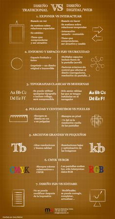 infografia diseño tradicional vs diseño web - Frogx.Three