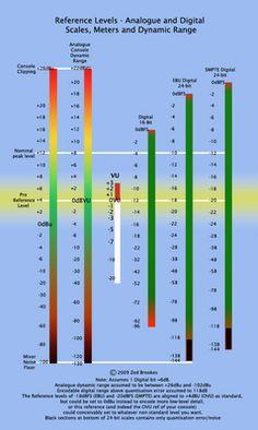 dBzee: Digital Recording Levels - a rule of thumb