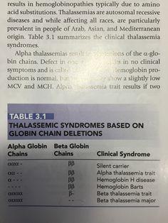 Globular chain deletions