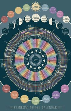 How to use the Rainbow Bridge calendar