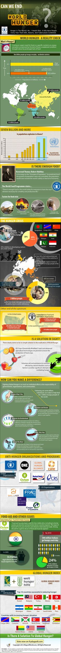 22nd Fryday Poll - Can We End World Hunger? - Facts & Infographic