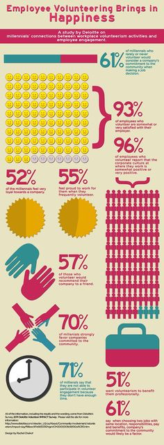 a great infographic showing millenials desire to give back to the community through workplace volunteerism.