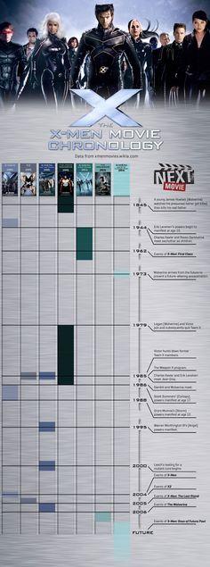 Infographic: The X-Men Movie Chronology Xmen, Logan Wolverine, Man Movies, Marvel Movies, Marvel Dc, Hiccup, Entertaining, Humor, Comics