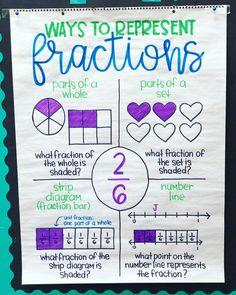 Teaching math, teaching fractions, math teacher, fractions for 3rd Grade Fractions, Teaching Fractions, Fourth Grade Math, Second Grade Math, Math Fractions, Teaching Math, 3rd Grade Classroom, Future Classroom, 3rd Grade Centers