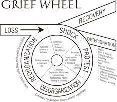 Grace Bible Church of Moorpark » Navigating the Grief Wheel