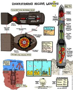 understanding nuclear weapons #TheASGproject | Nuclear War ...