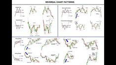 All Chart patterns repeats and predicted accurately as the 3 market Trendline direction: CONTINUATION, REVERSAL, BILATERAL (can go either way). In real market, imperfect chart patterns form called … {More on Trading Chandeliers Japonais, Analyse Technique, Stock Trading Strategies, Wave Theory, Candlestick Chart, Forex Trading Basics, Finance, Intraday Trading, Stock Market Investing