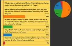 [Poll results] Ethical views on wild animal suffering from natural causes