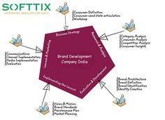 Choose Sofftix, the best brand development company in India.