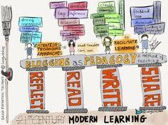 Social Media for Learning | SteveB's Social Learning Scoop | Scoop.it