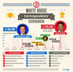 Google Breaks Down the White House Correspondents' Dinner with... an infographic!! (via @JESS3)