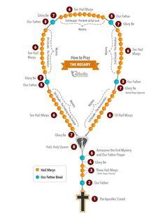 How to Pray The Most Holy Rosary – PrayTheRosary. Praying The Rosary Catholic, Catholic Religion, How To Pray Rosary, Holy Rosary Prayer, Catholic Prayers Daily, Catholic Theology, Catholic Catechism, Catholic Altar, Catholic Kids