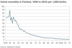 Why Finnish babies sleep in cardboard boxes - Infant mortality in Finland http://www.bbc.com/news/magazine-22751415