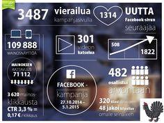 Kampanjan tavoitteena oli lisätä tietoisuutta Keski-Suomesta matkailukohteena sekä alueen palvelutarjonnasta. Kampanjaidea perustui kahteen eri kohderyhmälle kohdennettuun alasivuun, jossa lyhyen tietovisan kautta esiteltiin matkailukohteita sekä osallistujalla oli mahdollisuus voittaa  suosikkiloma Keski-Suomessa. Kampanjasivulla hyödynnettiin lisäksi Instagram-kuvavirtaa, joka tuo vuodenajan vaihteluiden mukaista näkymää Keski-Suomesta sekä videomateriaalia.