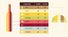 Print and Use It - A Top Wine Pairing Infographic
