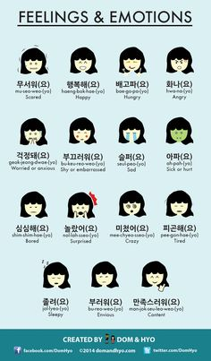 Poster featuring 15 emotions and feelings in Korean. Emotions are a big part of any language and Korean is no exception. Learn Basic Korean, How To Speak Korean, Korean Words Learning, Korean Language Learning, Learning Korean For Beginners, Korean Phrases, Korean Quotes, Learn Hangul, Korean Writing