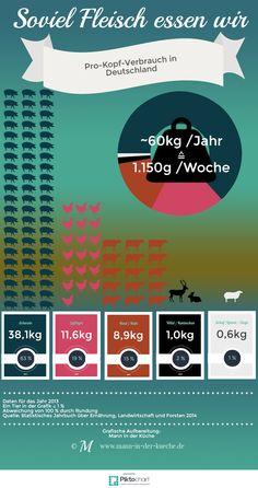 Soviel Fleisch essen wir - Infografik zum Pro-Kopf-Verbrauch von Fleisch in Deutschland #Ernährung #Fleisch