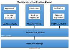 modèle de virtualisation du CLoud