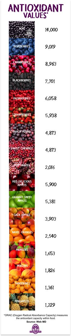 Antioxidant values of my favorite fruits Health And Wellbeing, Health And Nutrition, Health Fitness, Superfood Recipes, Raw Food Recipes, Natural Healing, Healing Oils, Fat Burning Tips, Healthy Facts