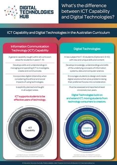 This page explains the common question of ICT vs Digital Technology.  It outline the differences between the General Capability of ICT and Digital Technologies as a subject.